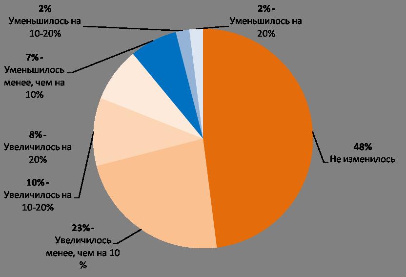Изменение численности персонала компаний – арендаторов за период: январь, 2013 г. – январь, 2014 г.