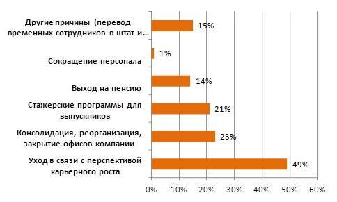 Причины изменения численности сотрудников компаний-арендаторов